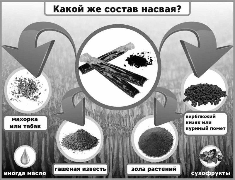 Насвай это табачное изделие сигареты dubao купить в москве